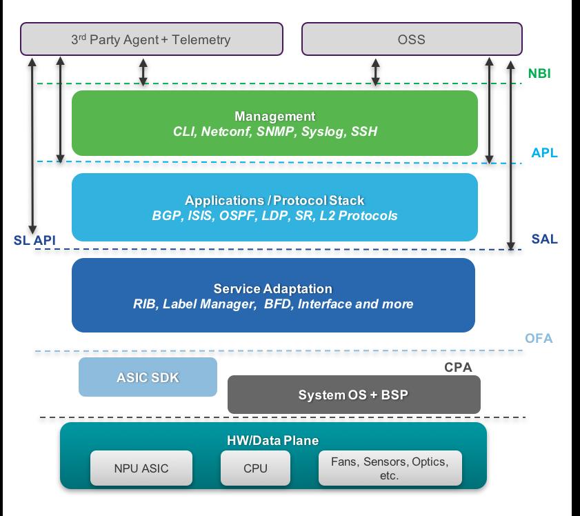 IOS-XR Programmability Lab LTRSPG-2414 CLEUR-2019