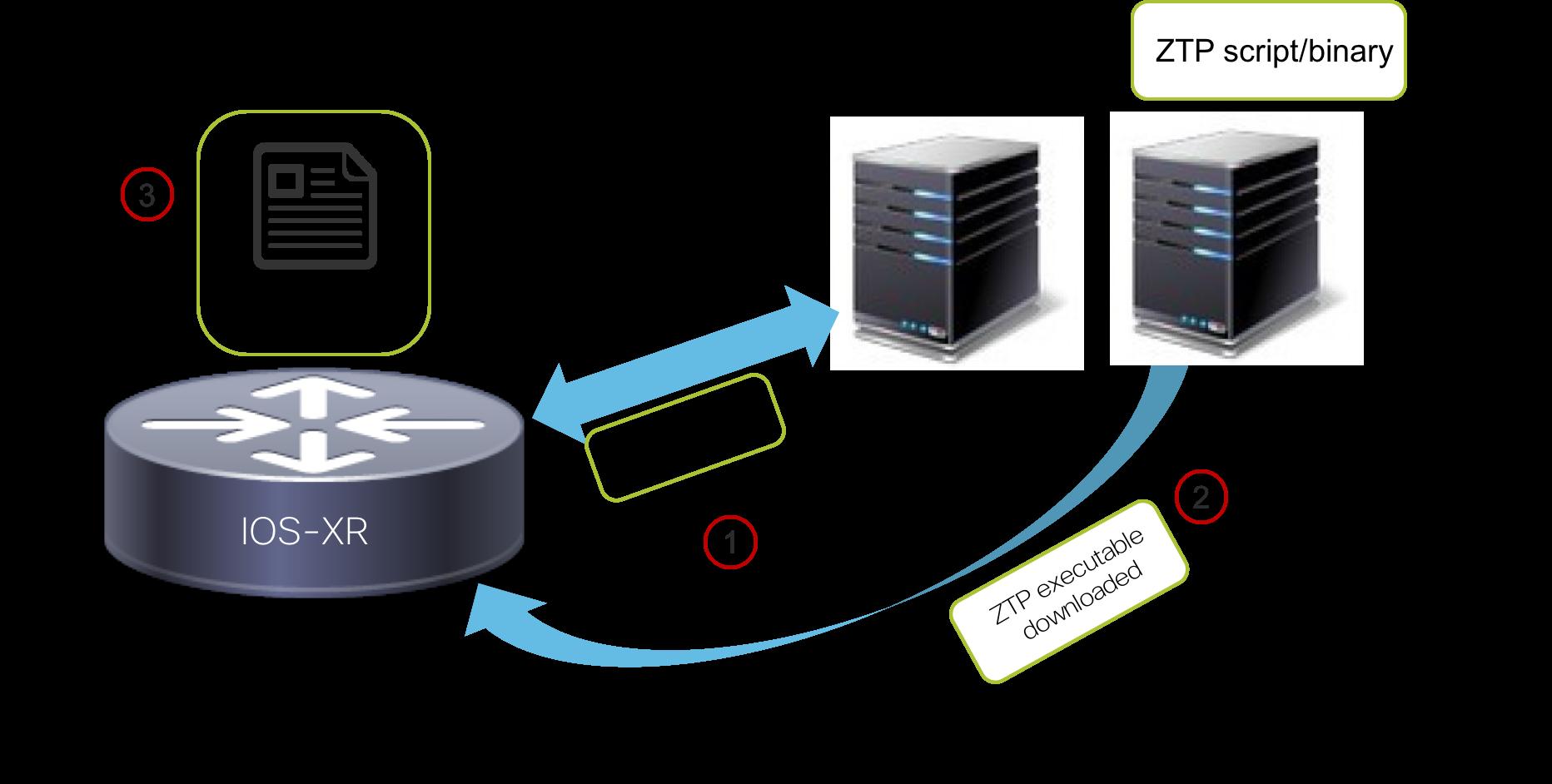 Step 1: Understanding ZTP Libraries on IOS-XR IOS-XR
